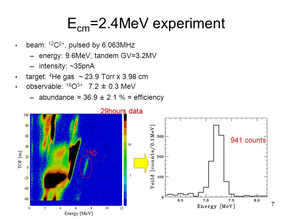 7 E cm =2.4MeV experiment beam: 12 C 2+, pulsed by 6.063MHz –energy: 9.6MeV, tandem GV=3.2MV –intensity: ~35pnA target: 4 He gas ~ 23.9 Torr x 3.98 cm observable: 16 O ± 0.3 MeV –abundance = 36.9 ± 2.1 % = efficiency 29hours data 941 counts 16 O