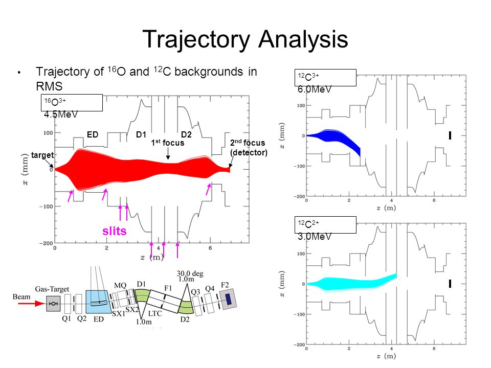 9 Trajectory Analysis Trajectory of 16 O and 12 C backgrounds in RMS 16 O MeV 12 C MeV 12 C MeV slits target EDD1D2 2 nd focus (detector) 1 st focus