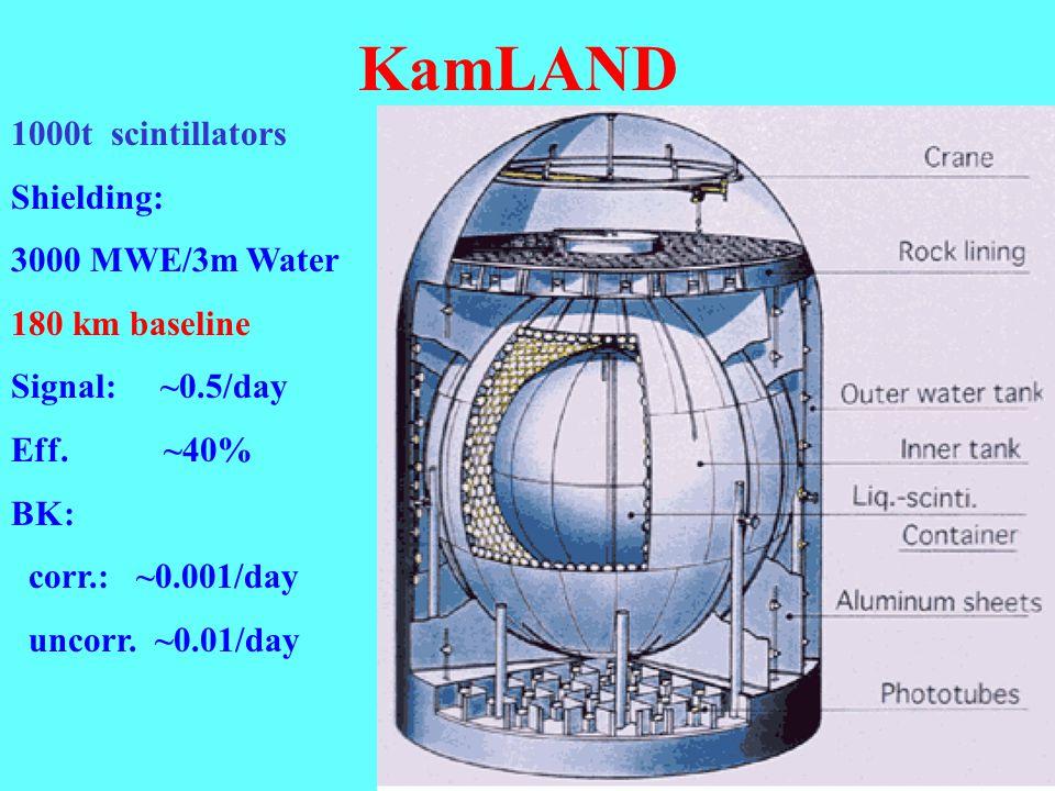 KamLAND 1000t scintillators Shielding: 3000 MWE/3m Water 180 km baseline Signal: ~0.5/day Eff.