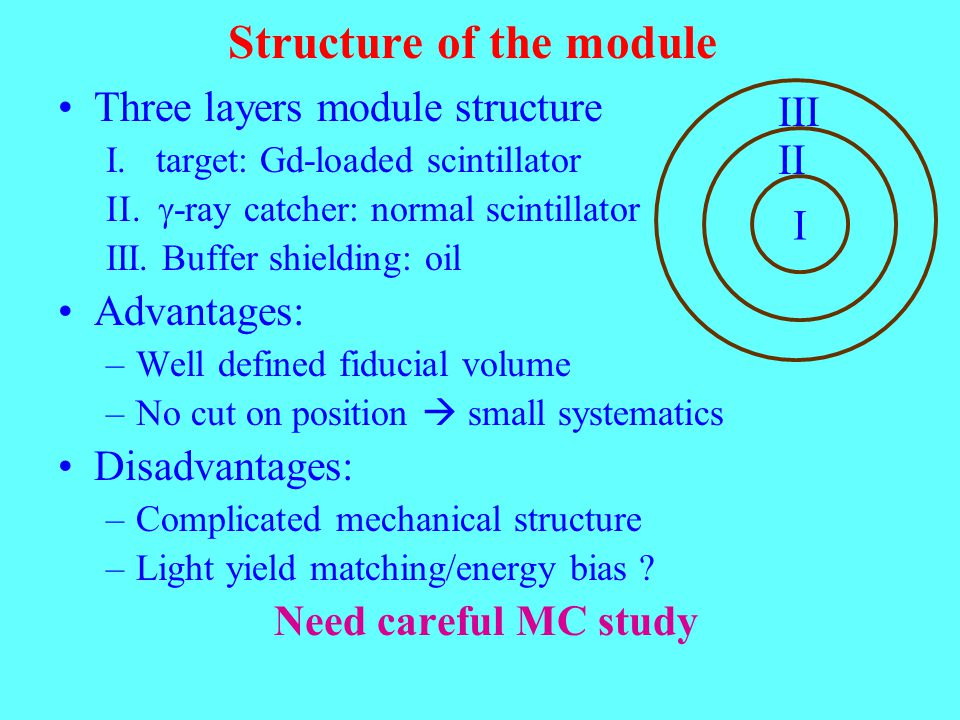 Structure of the module Three layers module structure I. target: Gd-loaded scintillator  -ray catcher: normal scintillator III. Buffer shielding
