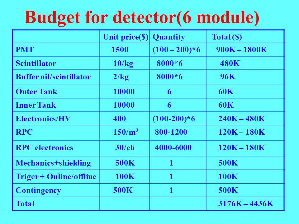Budget for detector(6 module) Unit price($)Quantity Total ($) PMT 1500(100 – 200)*6 900K – 1800K Scintillator 10/kg 8000*6 480K Buffer oil/scintillator 2/kg 8000*6 96K Outer Tank 10000 6 60K Inner Tank 10000 6 60K Electronics/HV 400(100-200)*6 240K – 480K RPC 150/m 2 800-1200 120K – 180K RPC electronics 30/ch 4000-6000 120K – 180K Mechanics+shielding 500K 1 Triger + Online/offline 100K 1 Contingency 500K 1 Total 3176K – 4436K