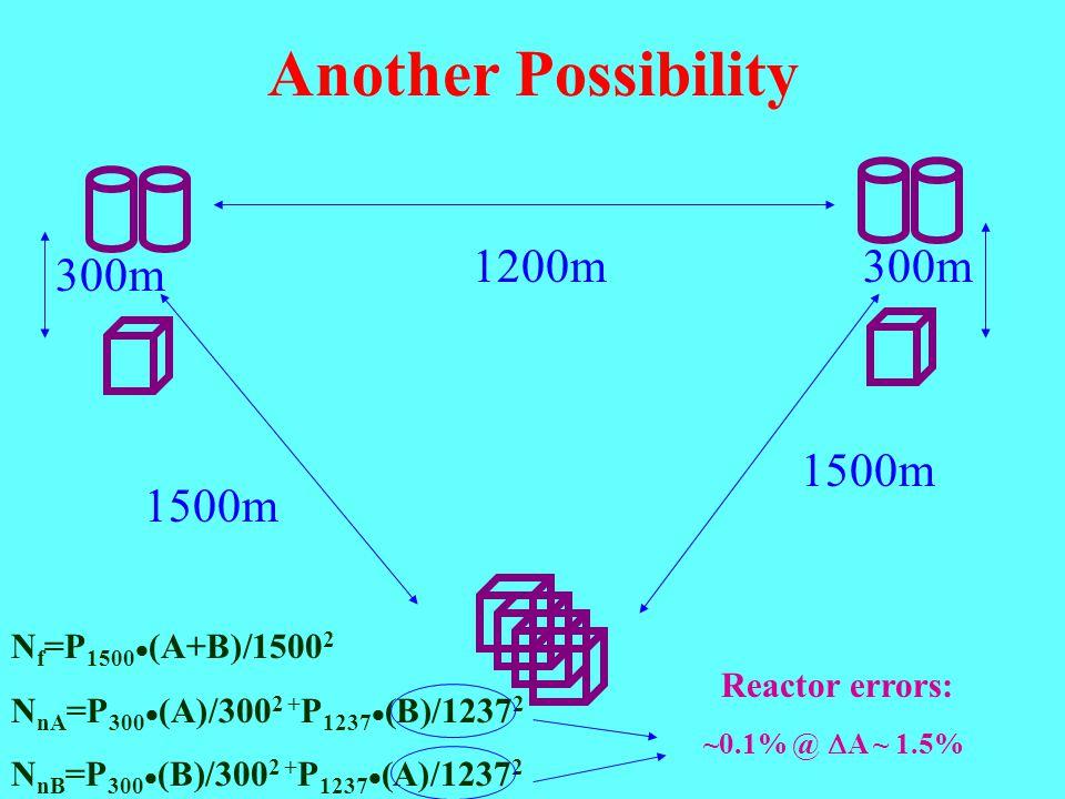 Another Possibility 1500m 300m N f =P 1500  (A+B)/1500 2 N nA =P 300  (A)/300 2 + P 1237  (B)/1237 2 N nB =P 300  (B)/300 2 + P 1237  (A)/1237 2 1200m ~0.1% @  A ~ 1.5% Reactor errors: