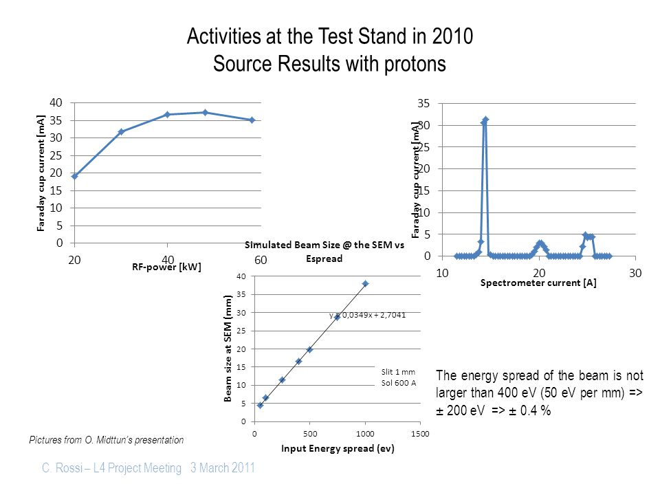 C. Rossi – L4 Project Meeting 3 March 2011 Activities at the Test Stand in 2010 Source Results with protons The energy spread of the beam is not large