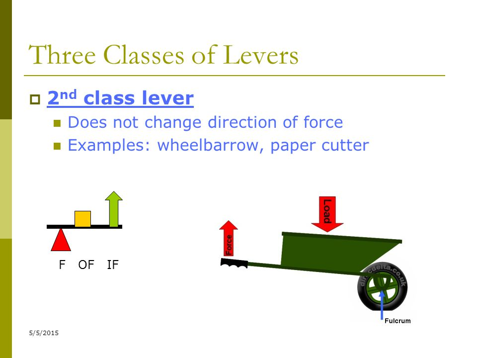 5/5/2015 Three Classes of Levers  2 nd class lever Does not change direction of force Examples: wheelbarrow, paper cutter F OF IF