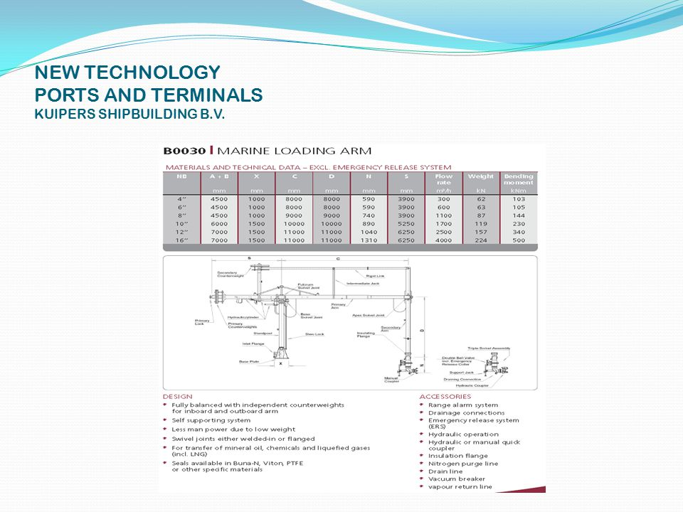 NEW TECHNOLOGY PORTS AND TERMINALS KUIPERS SHIPBUILDING B.V.
