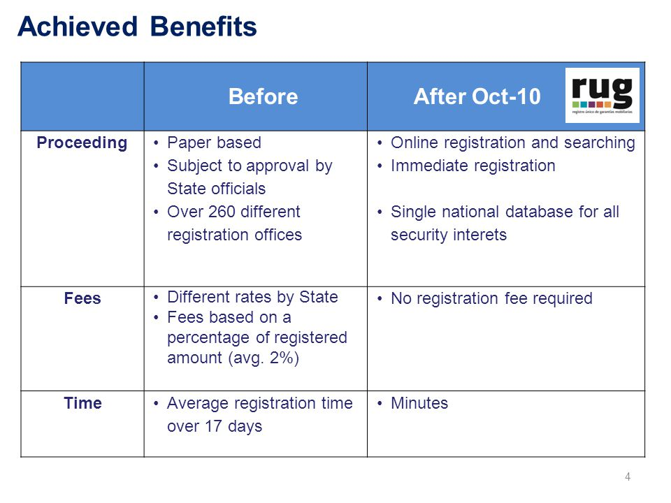 Achieved Benefits 4 Before After Oct-10 Proceeding Paper based Subject to approval by State officials Over 260 different registration offices Online registration and searching Immediate registration Single national database for all security interets Fees Different rates by State Fees based on a percentage of registered amount (avg.