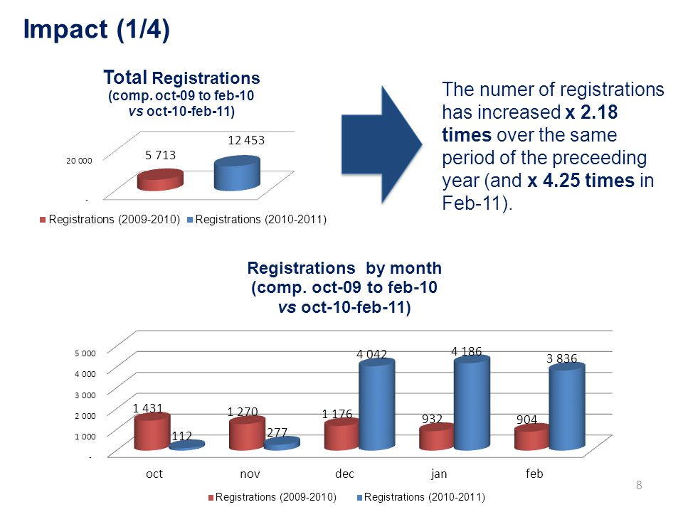Impact (1/4) 8 The numer of registrations has increased x 2.18 times over the same period of the preceeding year (and x 4.25 times in Feb-11).