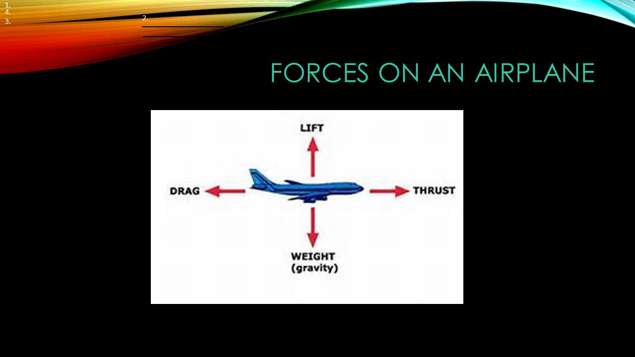 FORCES ON AN AIRPLANE 1. 4. 3. 2.