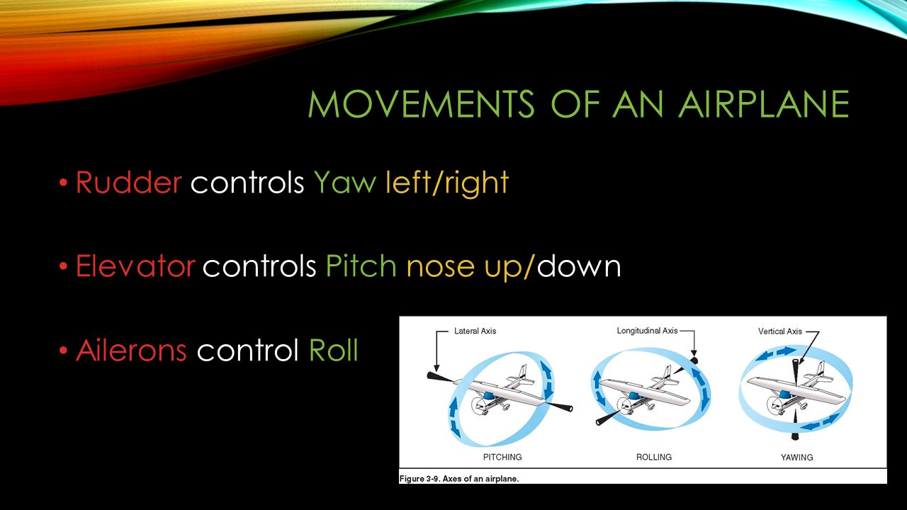MOVEMENTS OF AN AIRPLANE Rudder controls Yaw left/right Elevator controls Pitch nose up/down Ailerons control Roll