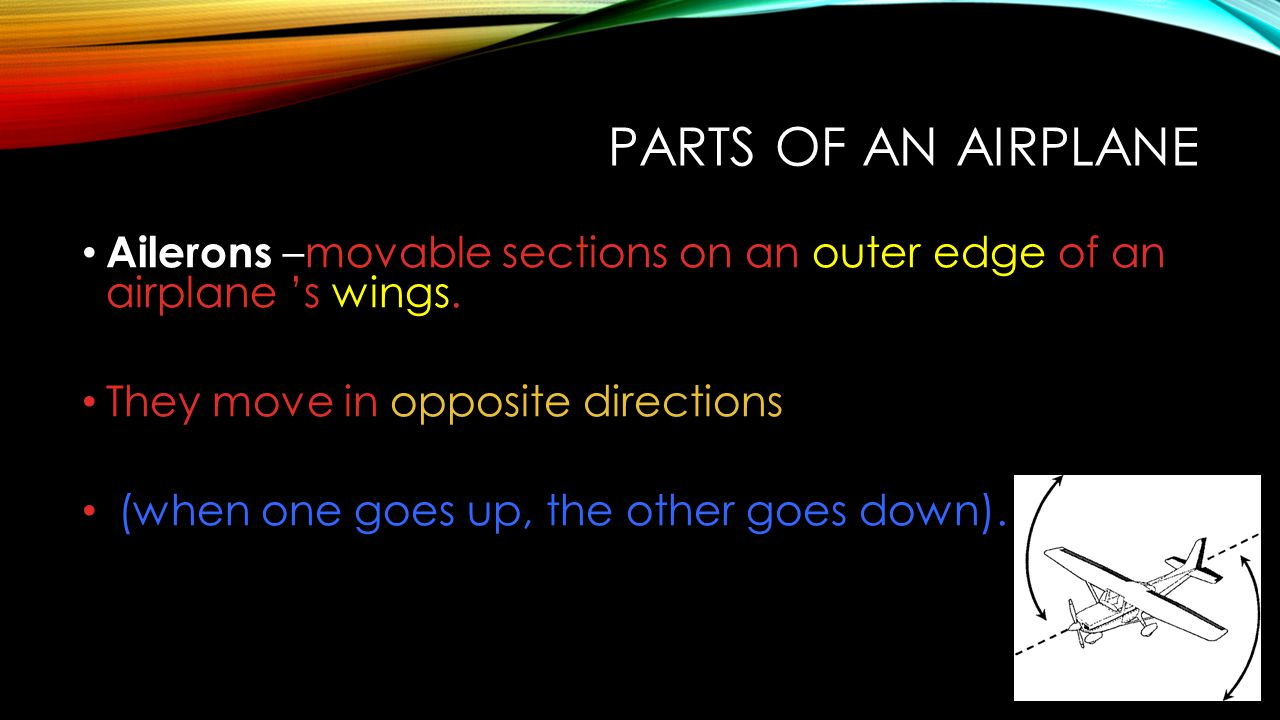 PARTS OF AN AIRPLANE Ailerons –movable sections on an outer edge of an airplane 's wings. They move in opposite directions (when one goes up, the othe