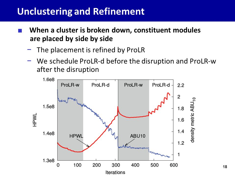 Unclustering and Refinement ■ When a cluster is broken down, constituent modules are placed by side by side − The placement is refined by ProLR − We s
