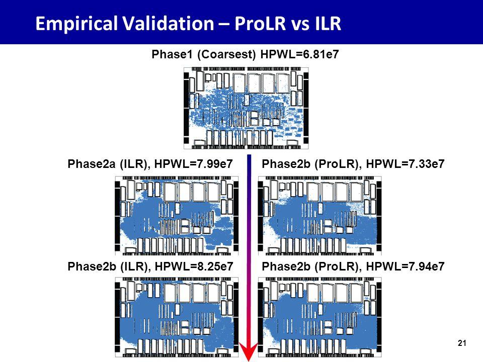 Empirical Validation – ProLR vs ILR 21ISPD 2012, Myung-Chul Kim, University of Michigan Phase1 (Coarsest) HPWL=6.81e7 Phase2a (ILR), HPWL=7.99e7 Phase