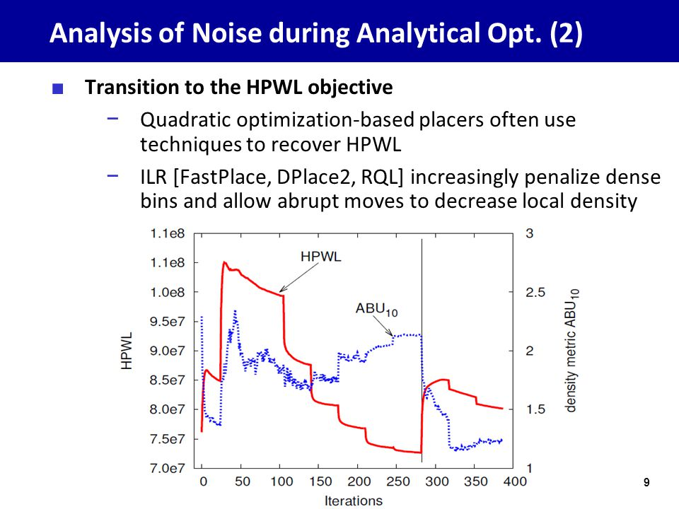 Analysis of Noise during Analytical Opt.