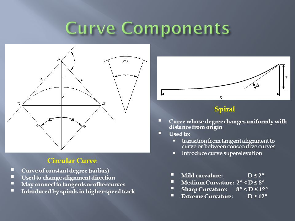 X Y   Curve whose degree changes uniformly with distance from origin  Used to:  transition from tangent alignment to curve or between consecutive