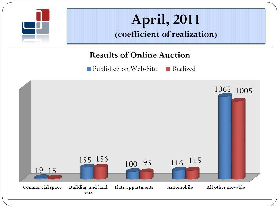 April, 2011 ( coefficient of realization )