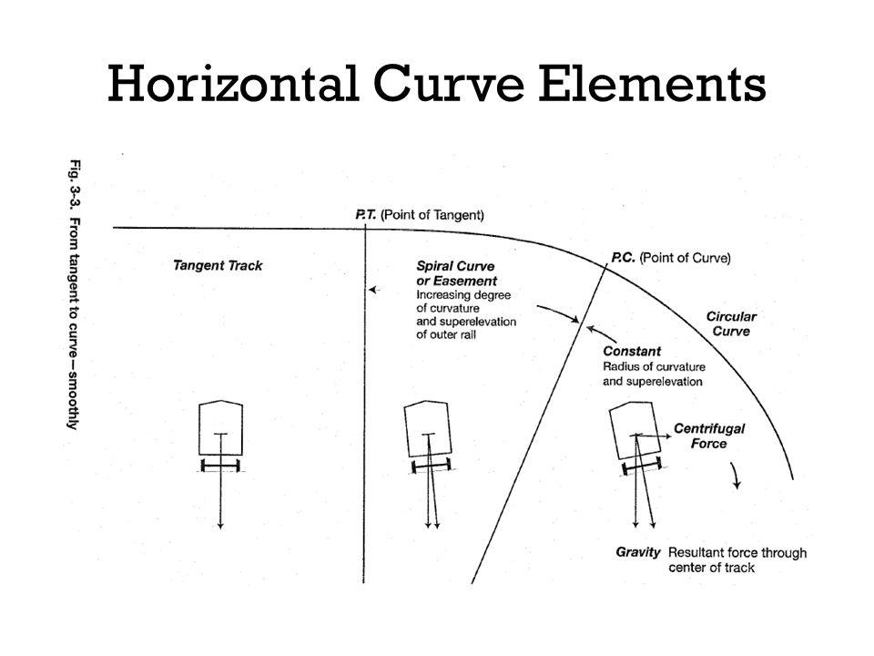 Horizontal Curve Elements