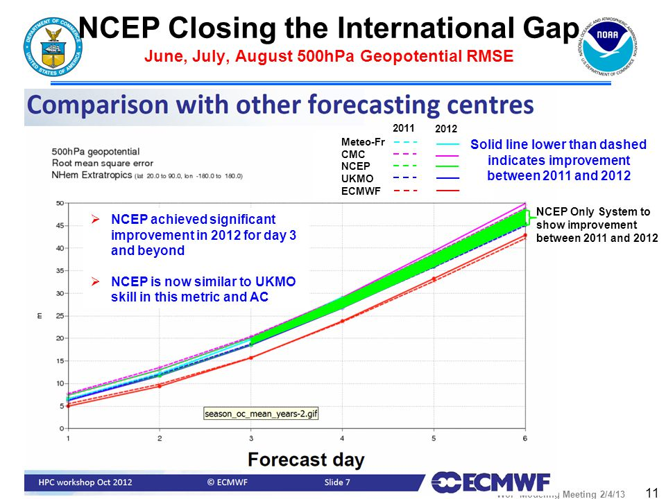 WoF Modeling Meeting 2/4/13 11 NCEP Closing the International Gap June, July, August 500hPa Geopotential RMSE  NCEP achieved significant improvement in 2012 for day 3 and beyond  NCEP is now similar to UKMO skill in this metric and AC Meteo-Fr CMC NCEP UKMO ECMWF 2011 2012 Solid line lower than dashed indicates improvement between 2011 and 2012 NCEP Only System to show improvement between 2011 and 2012