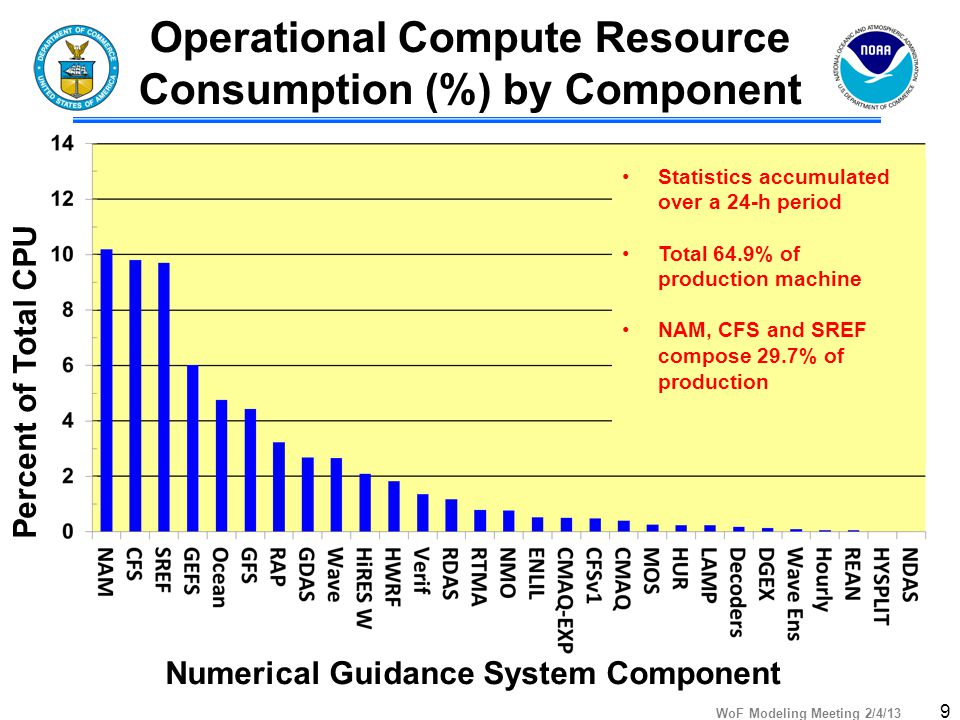WoF Modeling Meeting 2/4/13 Operational Compute Resource Consumption (%) by Component Percent of Total CPU Numerical Guidance System Component Statistics accumulated over a 24-h period Total 64.9% of production machine NAM, CFS and SREF compose 29.7% of production 9