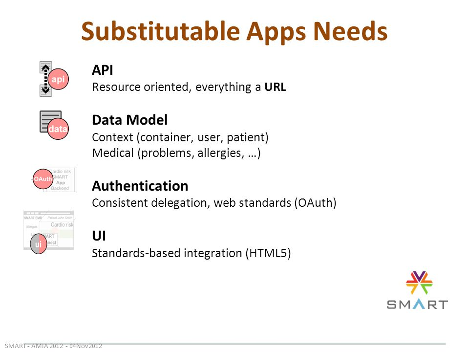 Substitutable Apps Needs SMART - AMIA 2012 - 04Nov2012 API Resource oriented, everything a URL Data Model Context (container, user, patient) Medical (problems, allergies, …) Authentication Consistent delegation, web standards (OAuth) UI Standards-based integration (HTML5)