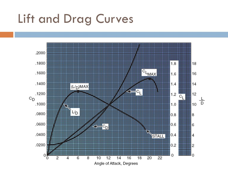 Lift and Drag Curves  Lift and drag are dependant on several factors:  Angle of attack and the shape of the airfoil – C L and C D  Wing area – S 