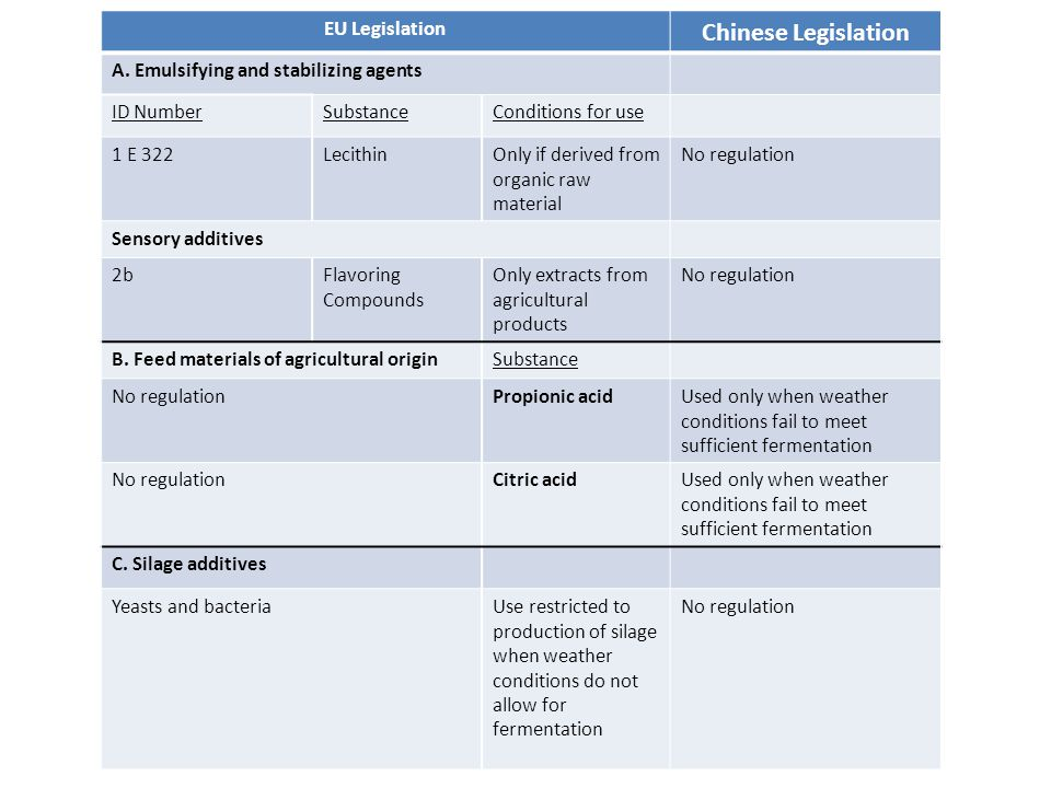 EU Legislation Chinese Legislation A. Emulsifying and stabilizing agents ID NumberSubstanceConditions for use 1 E 322LecithinOnly if derived from orga