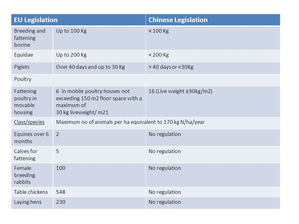 Similarities: Regulations regarding micro-organisms use for biological pest and disease control, Substances used in traps/ dispensers Preparations to be surface-spread between cultivated plants Differences: Significant amount of crop or animal origin permitted in China, more limited in EU They include: osthole, berberine, emodin monomethyl, natural acids… Of 26 substances for traditional use in organic farming permitted for use in pesticides, only 14 used in EU Copper salts (copper sulfate, oxychloride) only used as fungicides under China regulations