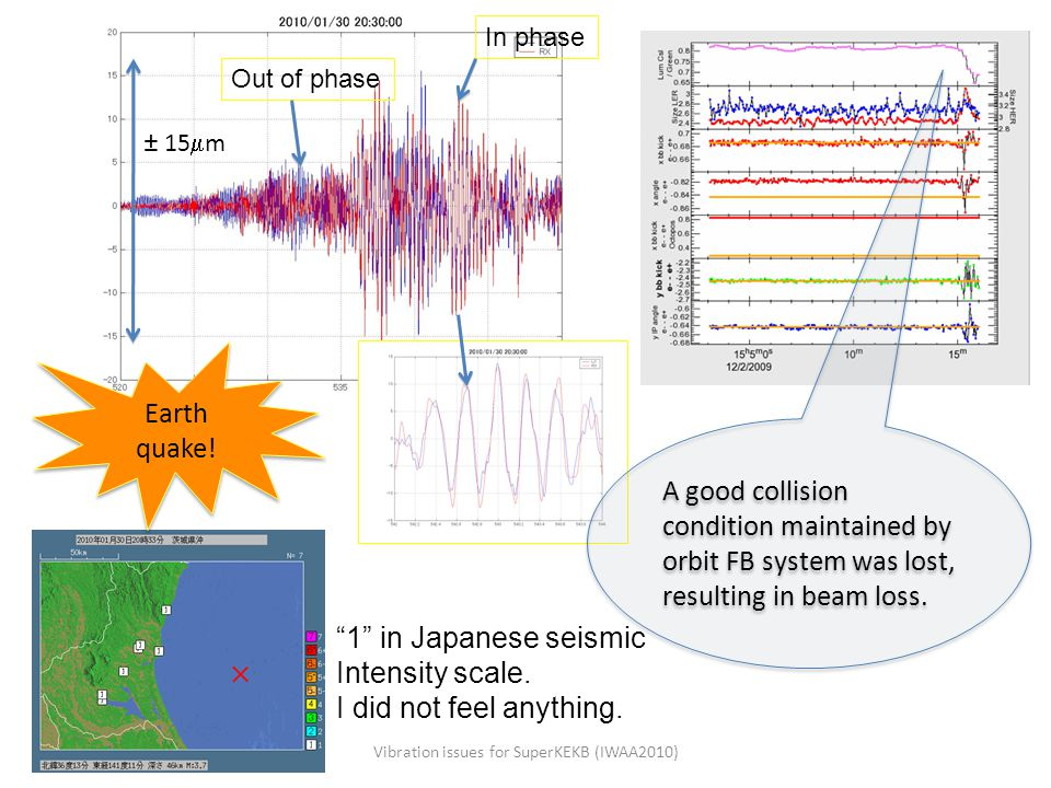 "Out of phase In phase ± 15  m ""1"" in Japanese seismic Intensity scale. I did not feel anything. Vibration issues for SuperKEKB (IWAA2010) A good coll"