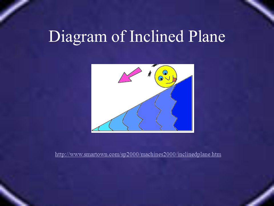 Diagram of Inclined Plane http://www.smartown.com/sp2000/machines2000/inclinedplane.htm