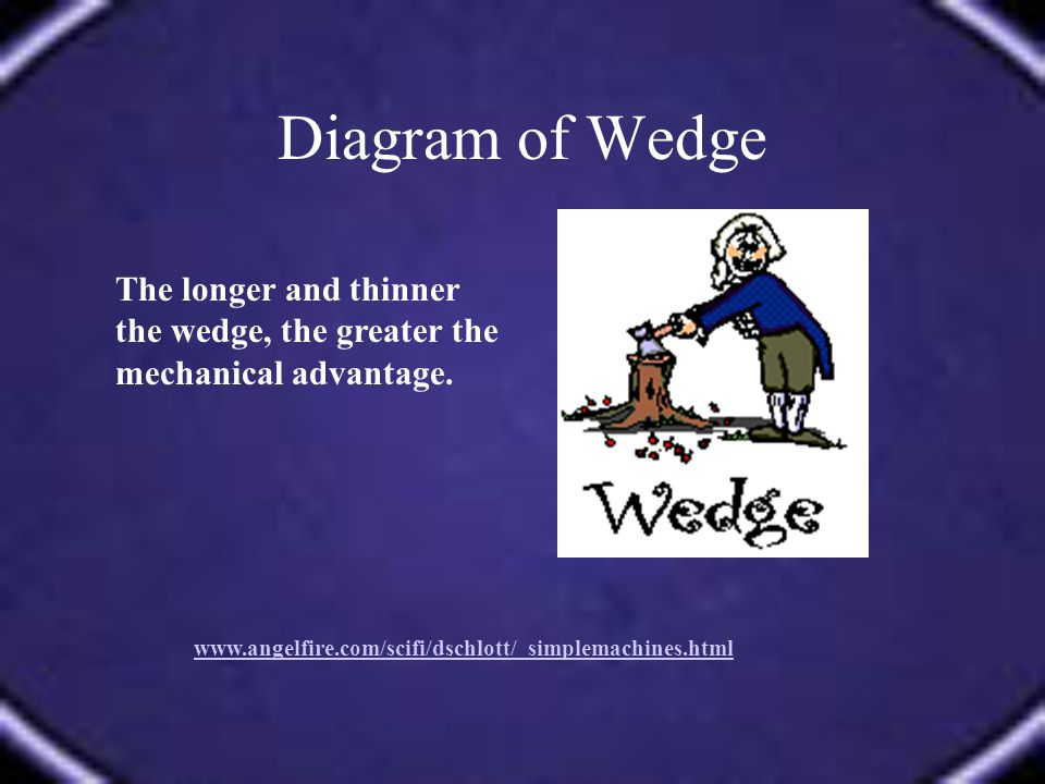 Diagram of Wedge www.angelfire.com/scifi/dschlott/ simplemachines.html The longer and thinner the wedge, the greater the mechanical advantage.