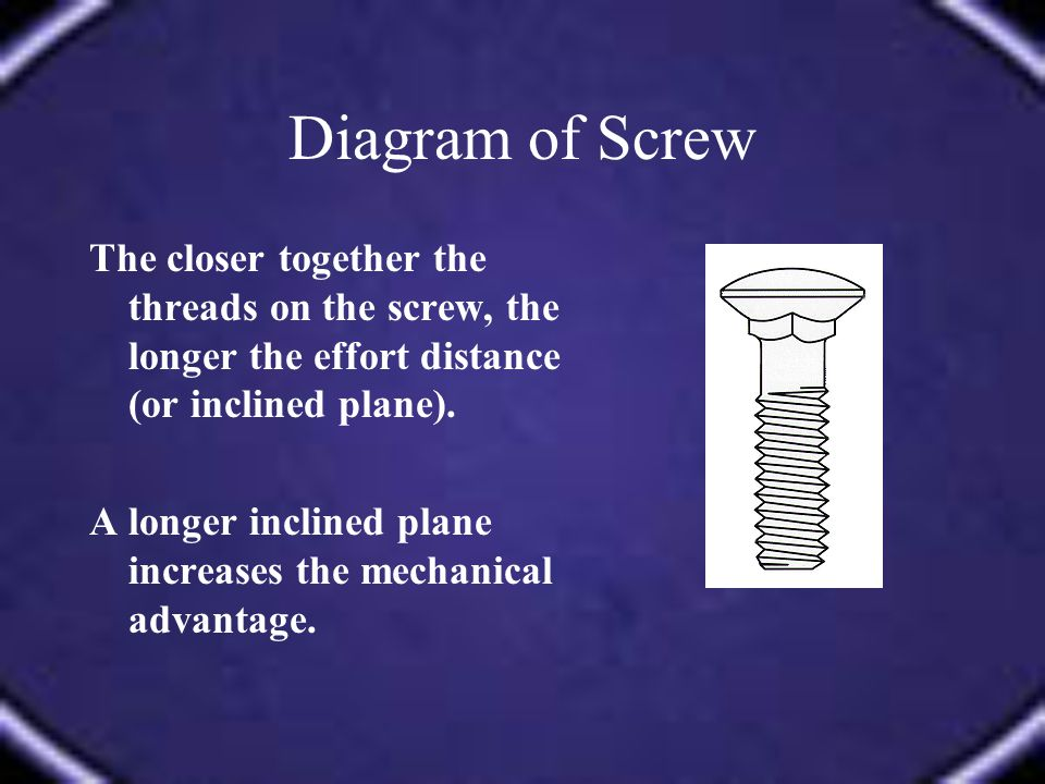Diagram of Screw The closer together the threads on the screw, the longer the effort distance (or inclined plane).