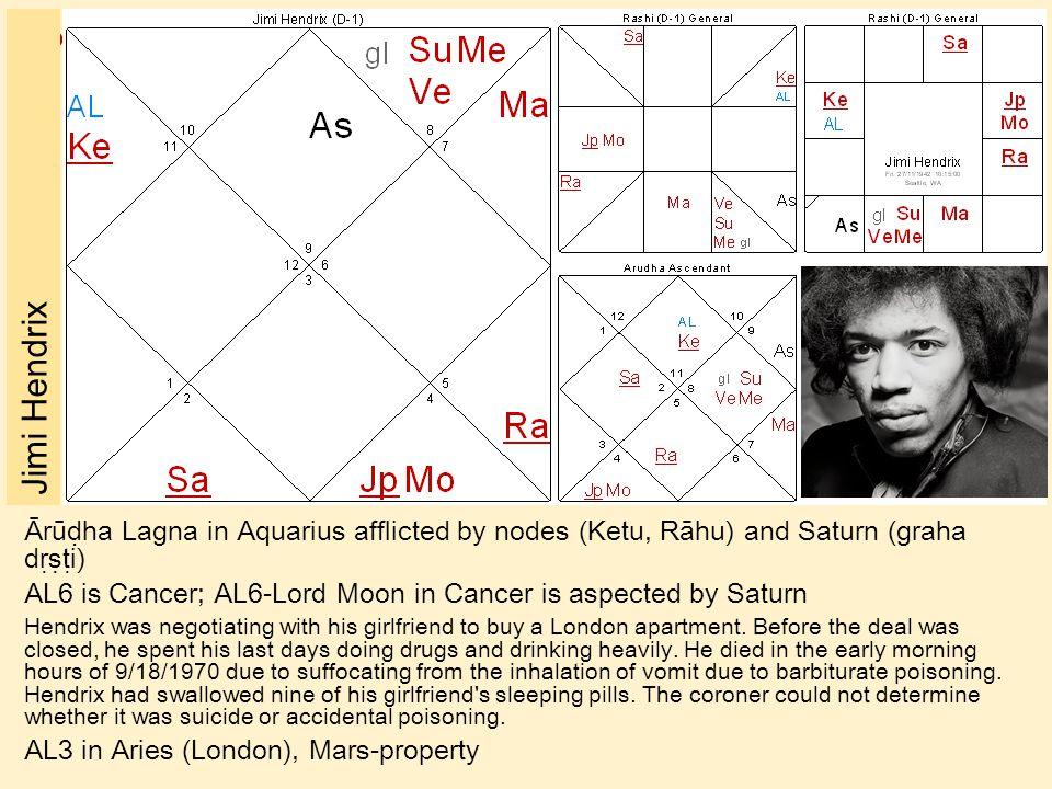 ॐ Jimi Hendrix Ārūḍha Lagna in Aquarius afflicted by nodes (Ketu, Rāhu) and Saturn (graha dṛṣṭi) AL6 is Cancer; AL6-Lord Moon in Cancer is aspected by Saturn Hendrix was negotiating with his girlfriend to buy a London apartment.