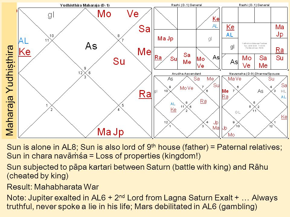 ॐ Maharaja Yudhiṣṭhira Sun is alone in AL8; Sun is also lord of 9 th house (father) = Paternal relatives; Sun in chara navāṁśa = Loss of properties (kingdom!) Sun subjected to pāpa kartari between Saturn (battle with king) and Rāhu (cheated by king) Result: Mahabharata War Note: Jupiter exalted in AL6 + 2 nd Lord from Lagna Saturn Exalt + … Always truthful, never spoke a lie in his life; Mars debilitated in AL6 (gambling)