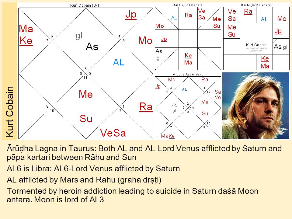 ॐ Kurt Cobain Ārūḍha Lagna in Taurus: Both AL and AL-Lord Venus afflicted by Saturn and pāpa kartari between Rāhu and Sun AL6 is Libra: AL6-Lord Venus afflicted by Saturn AL afflicted by Mars and Rāhu (graha dṛṣṭi) Tormented by heroin addiction leading to suicide in Saturn daśā Moon antara.