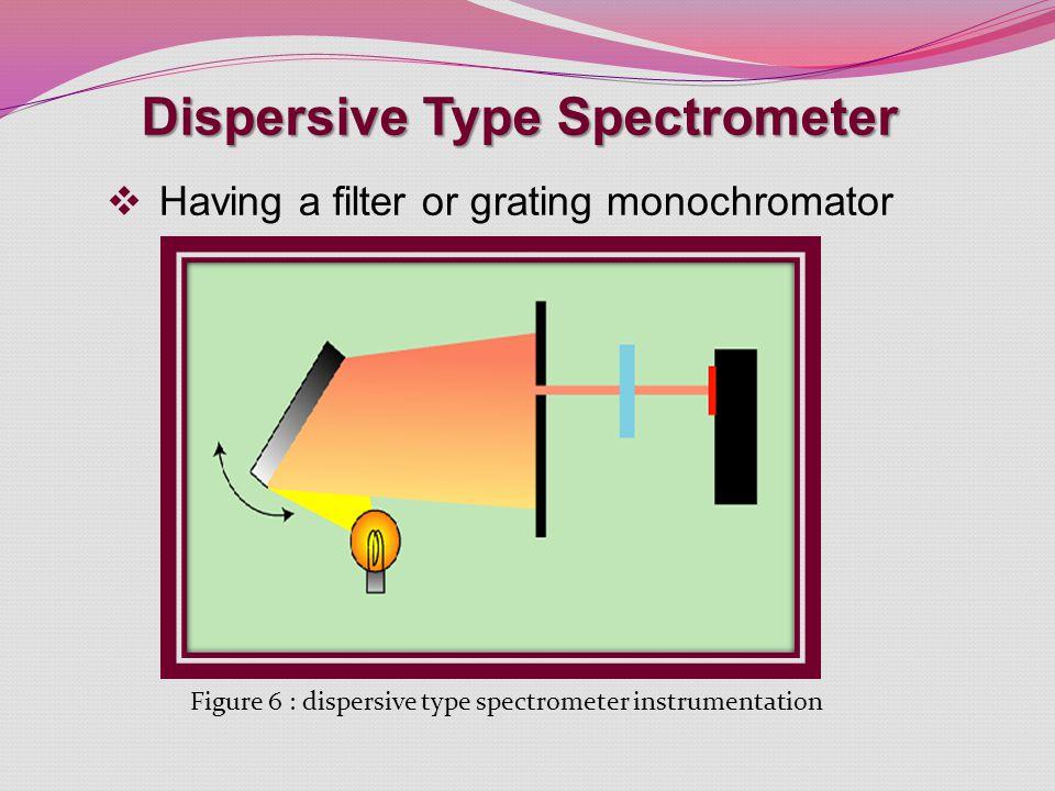 Dispersive Type Spectrometer  Having a filter or grating monochromator Figure 6 : dispersive type spectrometer instrumentation