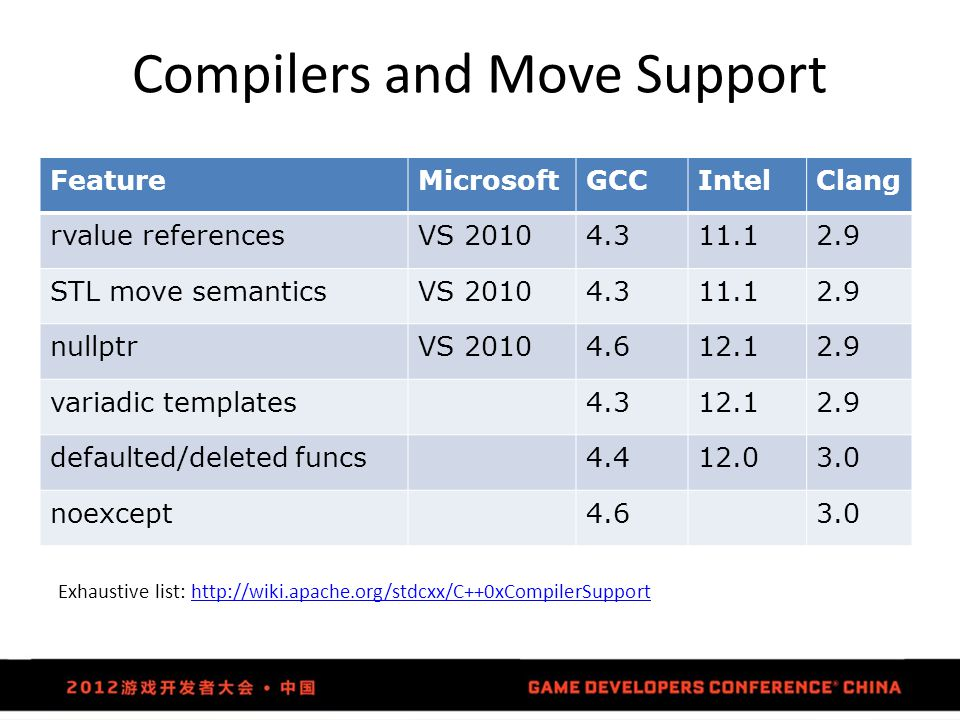 Compilers and Move Support FeatureMicrosoftGCCIntelClang rvalue referencesVS 20104.311.12.9 STL move semanticsVS 20104.311.12.9 nullptrVS 20104.612.12