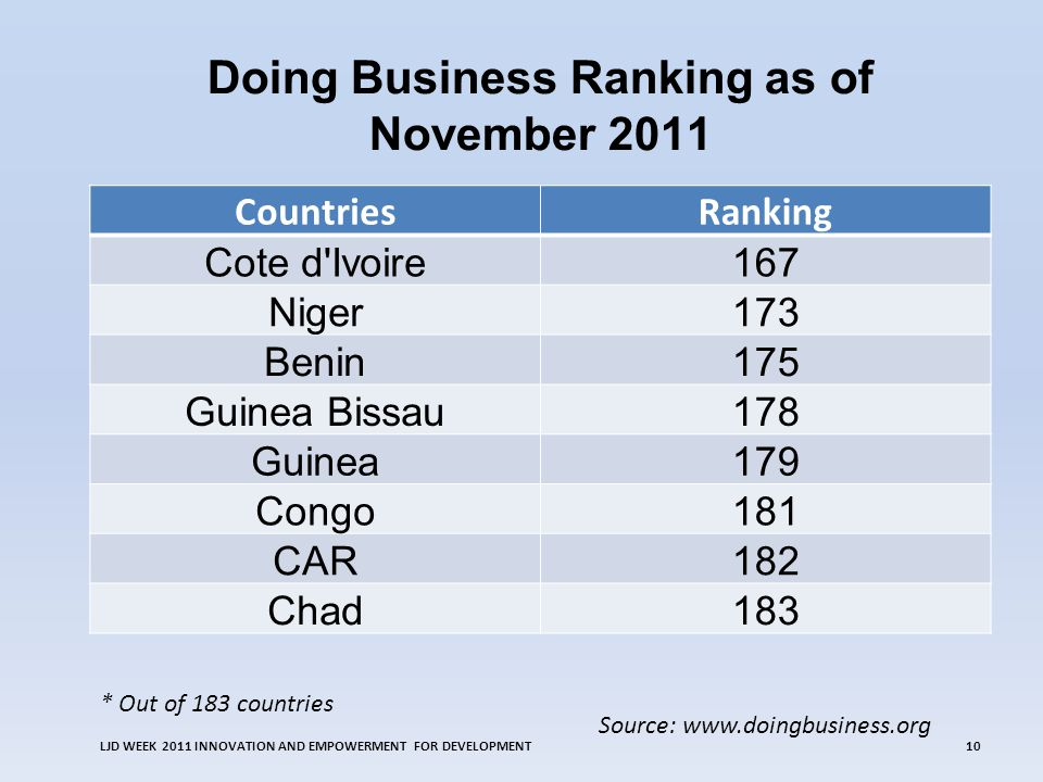 Doing Business Ranking as of November 2011 LJD WEEK 2011 INNOVATION AND EMPOWERMENT FOR DEVELOPMENT10 CountriesRanking Cote d'Ivoire167 Niger173 Benin