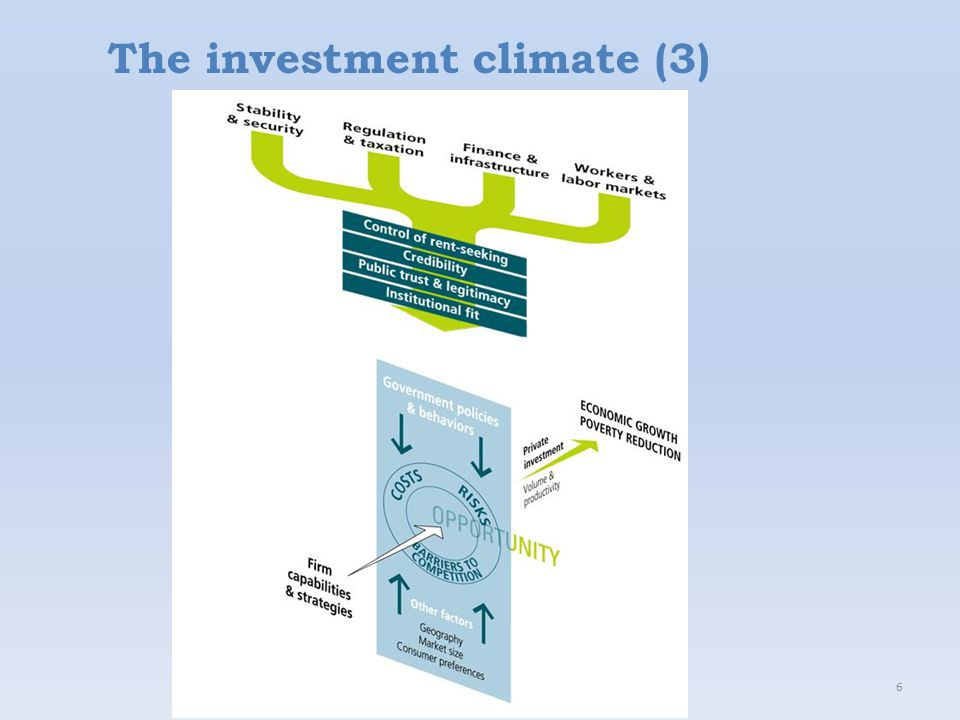 6 The investment climate (3)