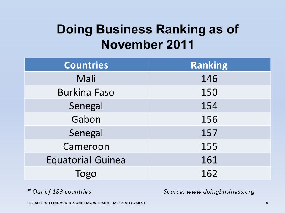 Doing Business Ranking as of November 2011 LJD WEEK 2011 INNOVATION AND EMPOWERMENT FOR DEVELOPMENT9 CountriesRanking Mali146 Burkina Faso150 Senegal154 Gabon156 Senegal157 Cameroon155 Equatorial Guinea161 Togo162 Source: www.doingbusiness.org* Out of 183 countries