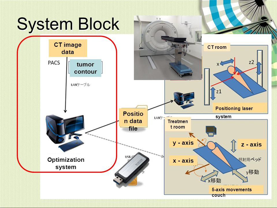 System Block Positioning laser system 5-axis movements couch x - axis y - axis z - axis Positio n data file CT image data tumor contour Optimization s