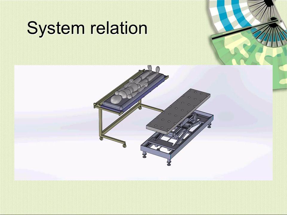 System relation