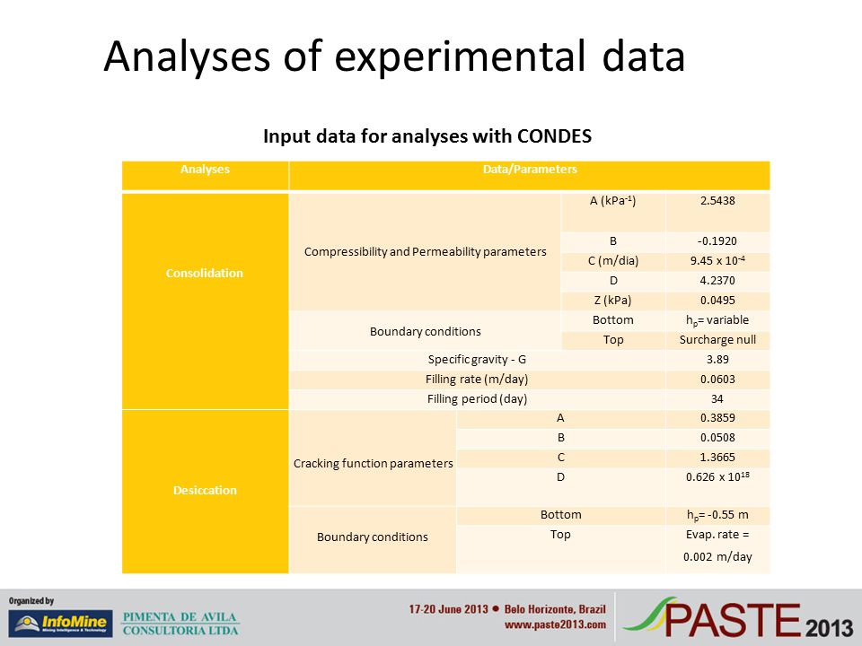 Analyses of experimental data AnalysesData/Parameters Consolidation Compressibility and Permeability parameters A (kPa -1 )2.5438 B-0.1920 C (m/dia)9.
