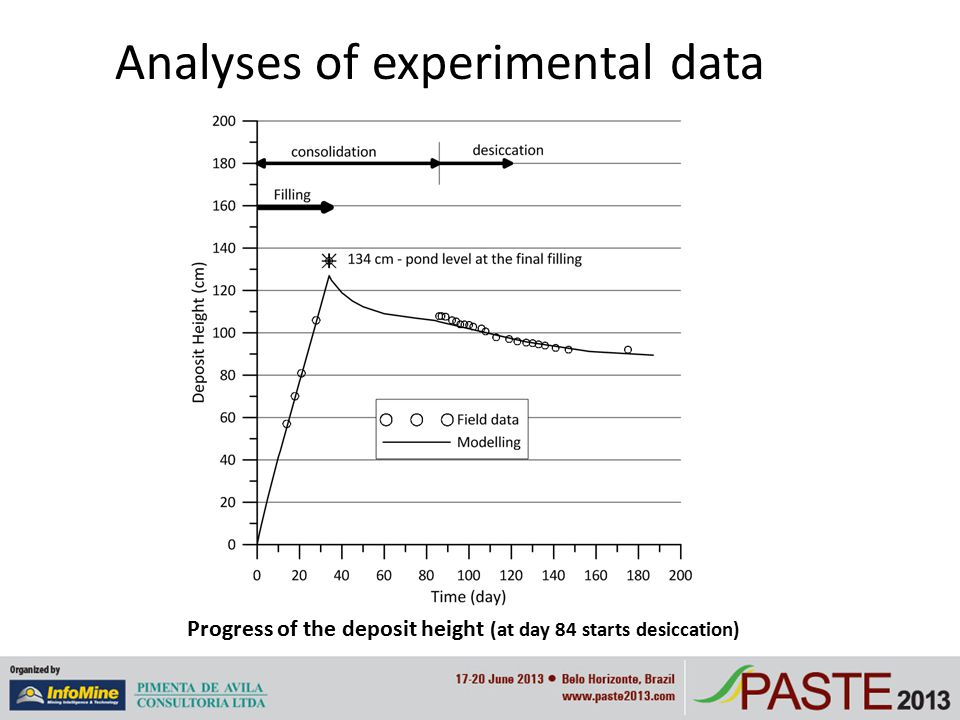 Analyses of experimental data Progress of the deposit height (at day 84 starts desiccation)