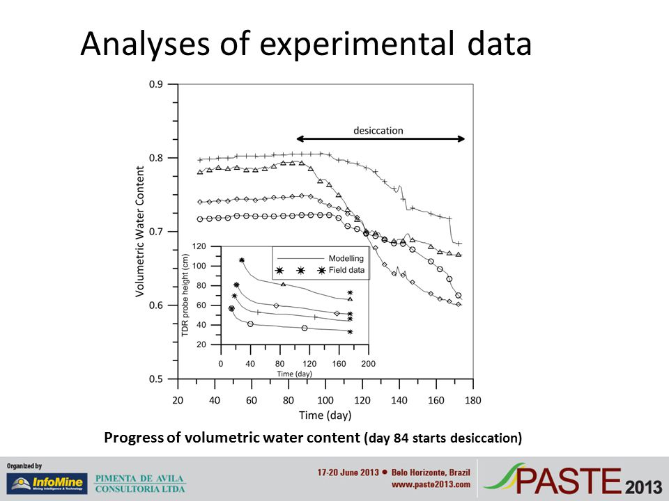 Analyses of experimental data Progress of volumetric water content (day 84 starts desiccation)