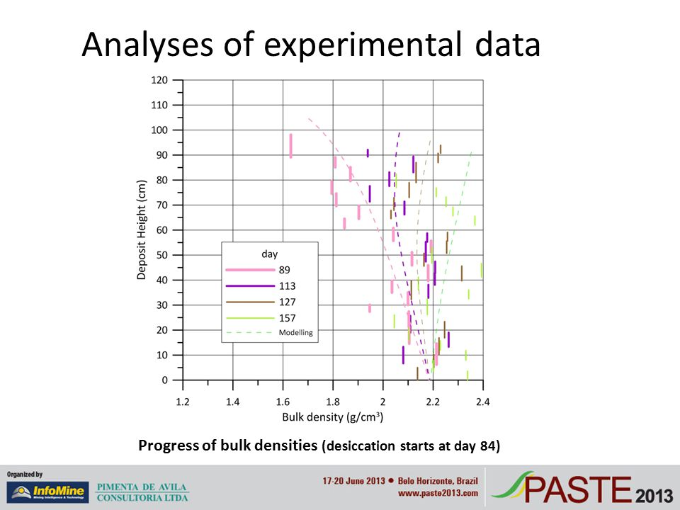 Analyses of experimental data Progress of bulk densities (desiccation starts at day 84)