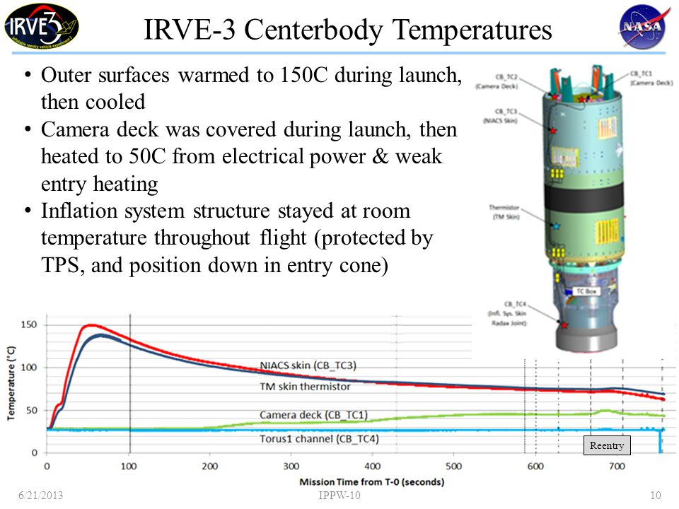 IRVE-3 Centerbody Temperatures Outer surfaces warmed to 150C during launch, then cooled Camera deck was covered during launch, then heated to 50C from electrical power & weak entry heating Inflation system structure stayed at room temperature throughout flight (protected by TPS, and position down in entry cone) 6/21/2013IPPW-1010 Reentry