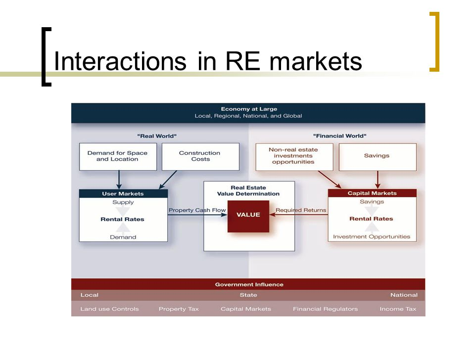 Interactions in RE markets
