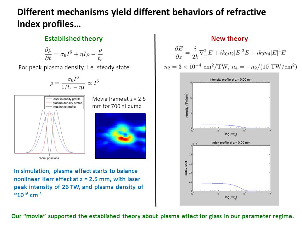 Different mechanisms yield different behaviors of refractive index profiles… Established theoryNew theory For peak plasma density, i.e. steady state M