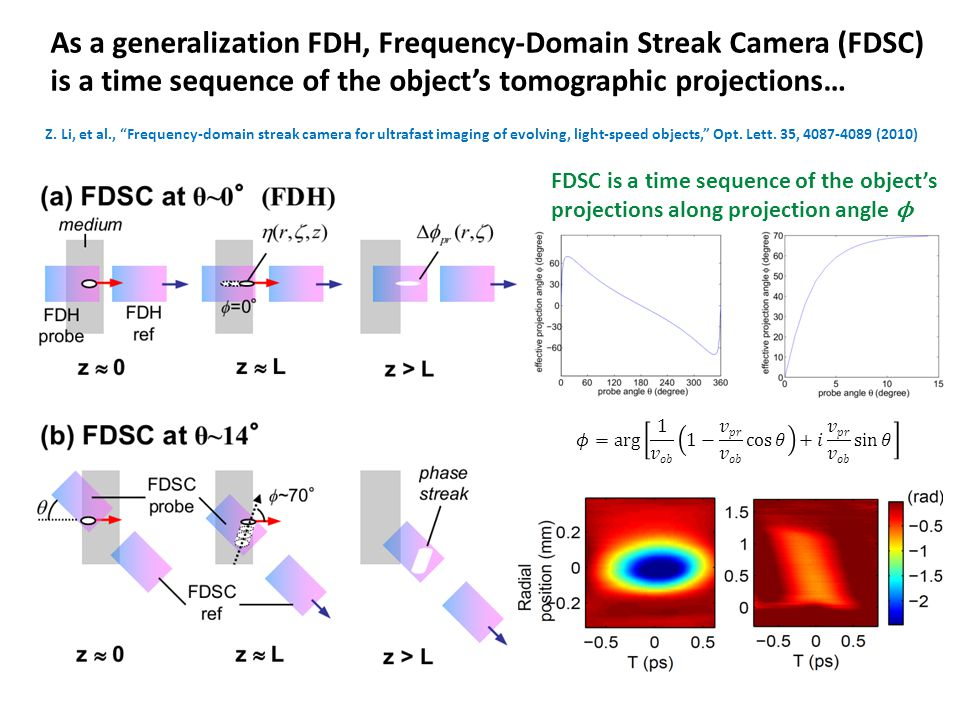 "As a generalization FDH, Frequency-Domain Streak Camera (FDSC) is a time sequence of the object's tomographic projections… Z. Li, et al., ""Frequency-d"