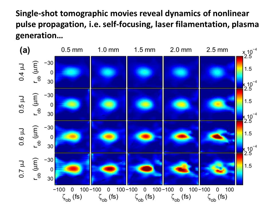 Single-shot tomographic movies reveal dynamics of nonlinear pulse propagation, i.e. self-focusing, laser filamentation, plasma generation…