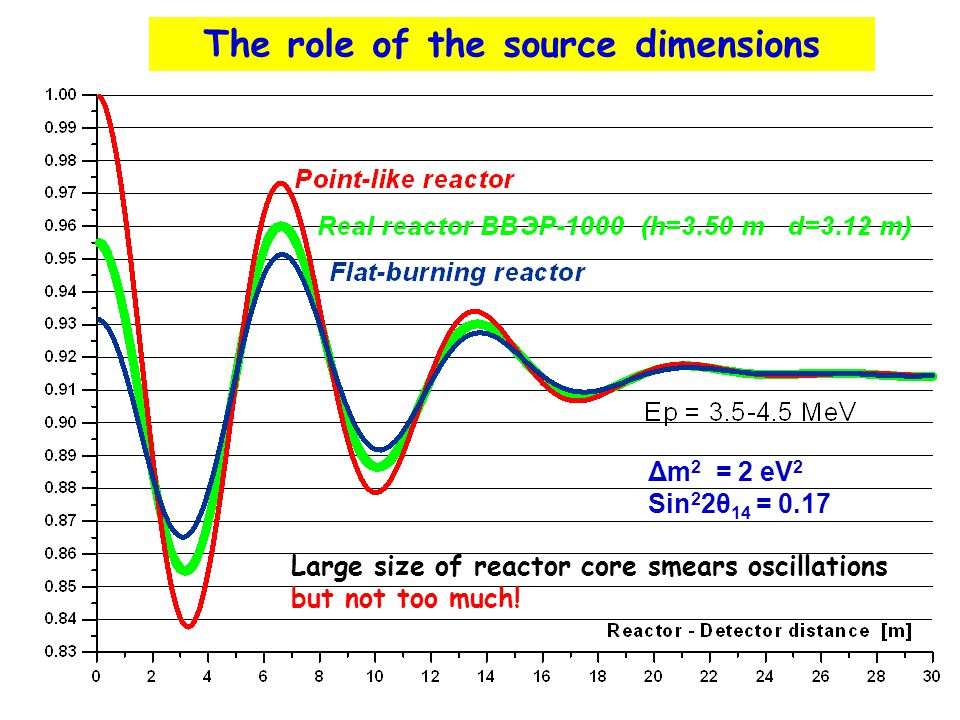 The role of the source dimensions Δm 2 = 2 eV 2 Sin 2 2θ 14 = 0.17 Large size of reactor core smears oscillations but not too much!